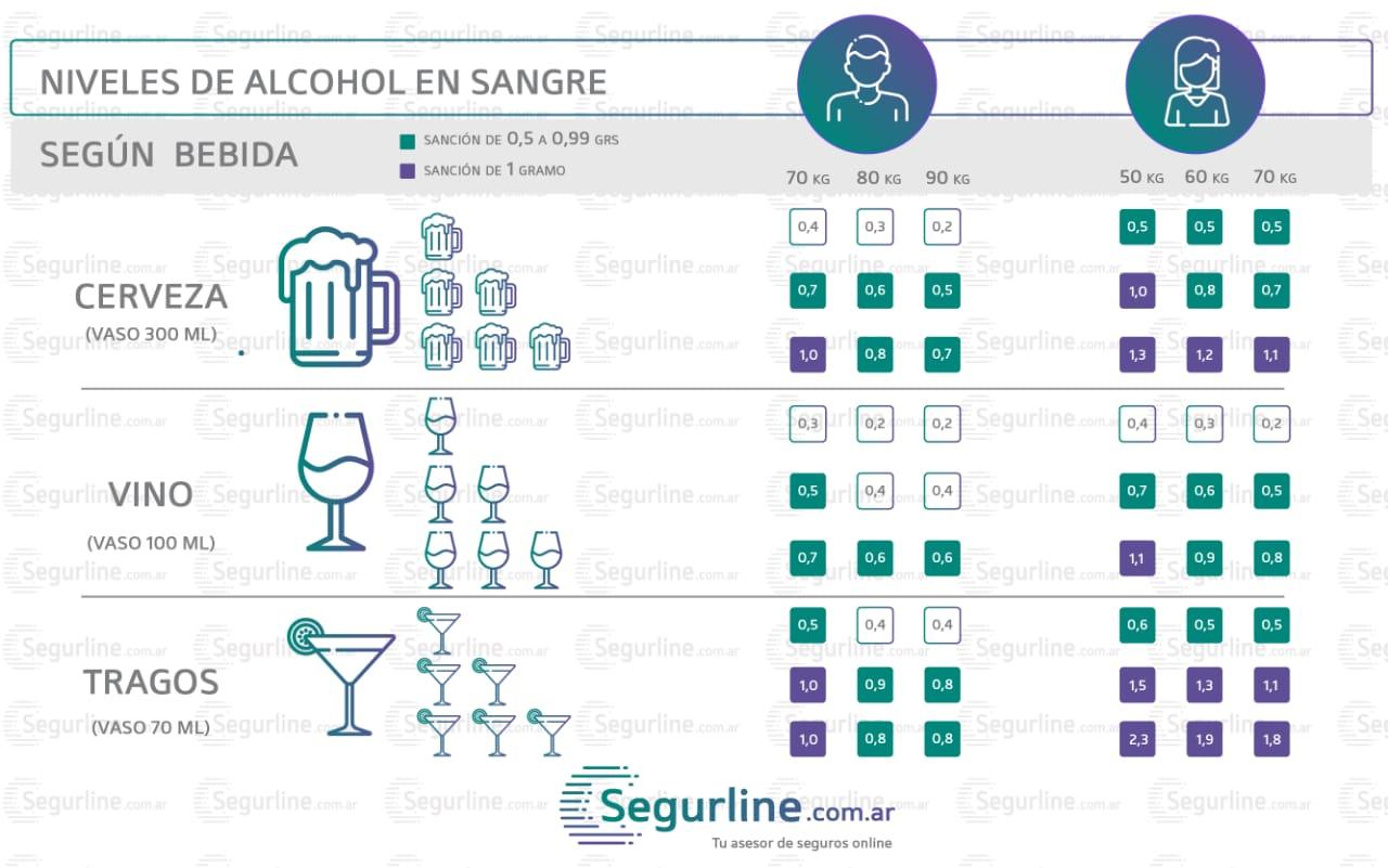 nivel de alcohol en sangre permitido segun bebidas
